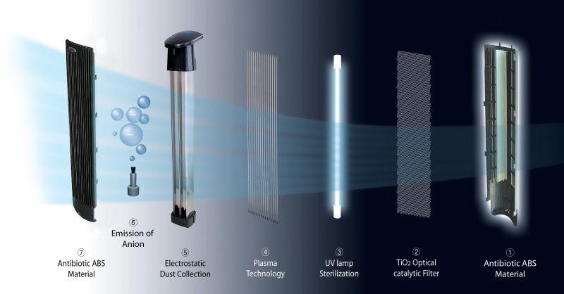 componente purificator aer