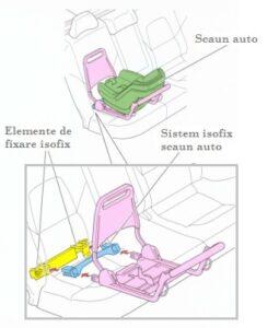 ce insemna isofix scaune auto